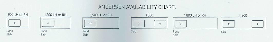 Andersen Availability Chart
