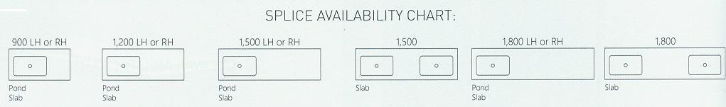 Splice Availabilty Chart